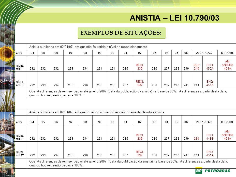 ANISTIA – LEI 10.790/03 EXEMPLOS DE SITUAÇÕES: