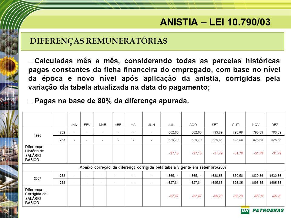 ANISTIA – LEI 10.790/03 DIFERENÇAS REMUNERATÓRIAS