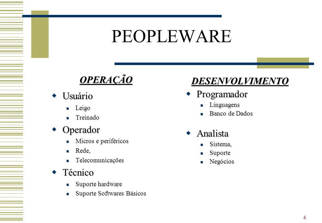 PEOPLEWARE OPERAÇÃO DESENVOLVIMENTO Usuário Programador Operador
