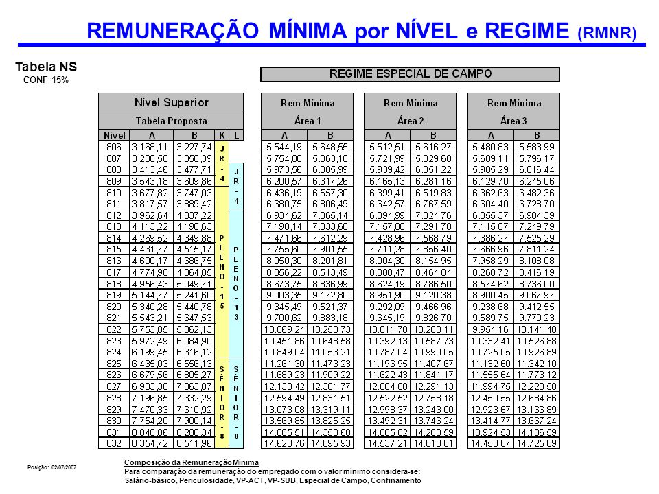 REMUNERAÇÃO MÍNIMA por NÍVEL e REGIME (RMNR)