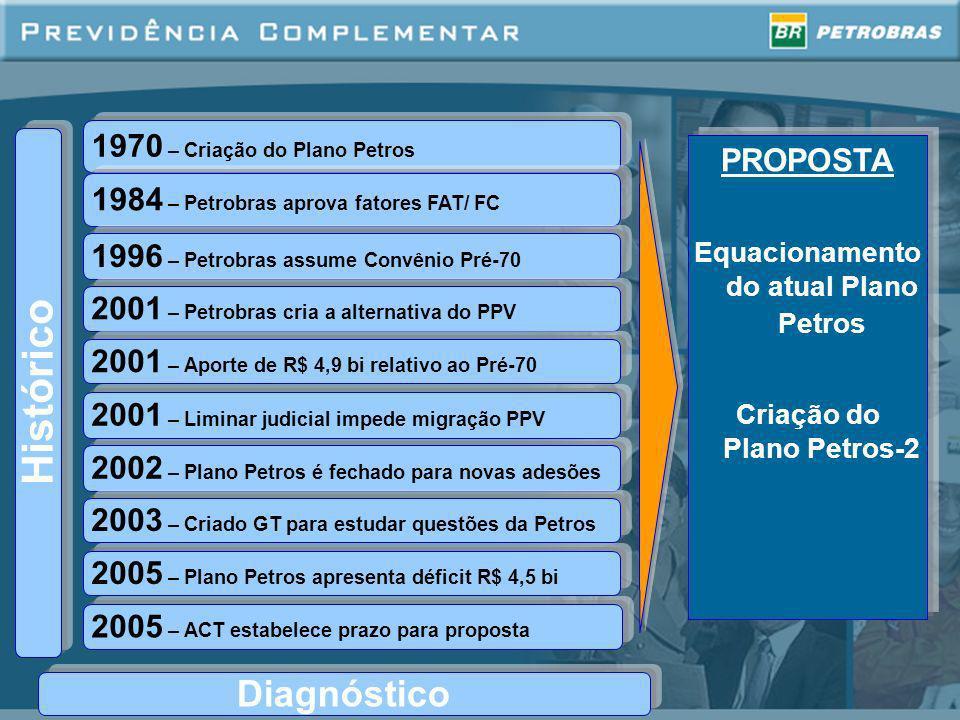 Equacionamento do atual Plano Petros Criação do Plano Petros-2