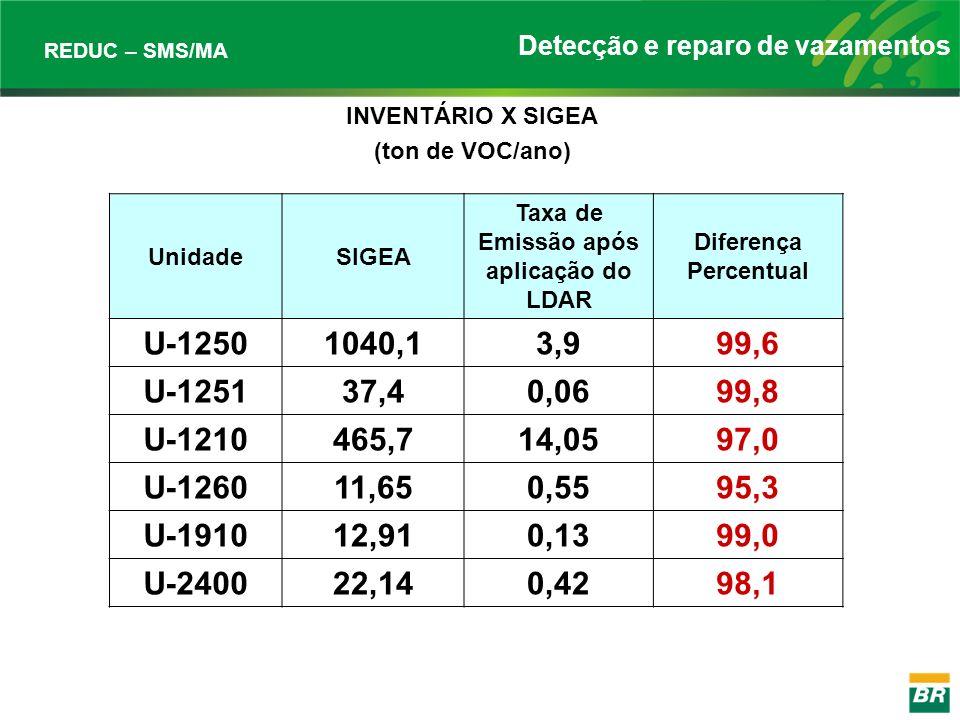 Taxa de Emissão após aplicação do LDAR