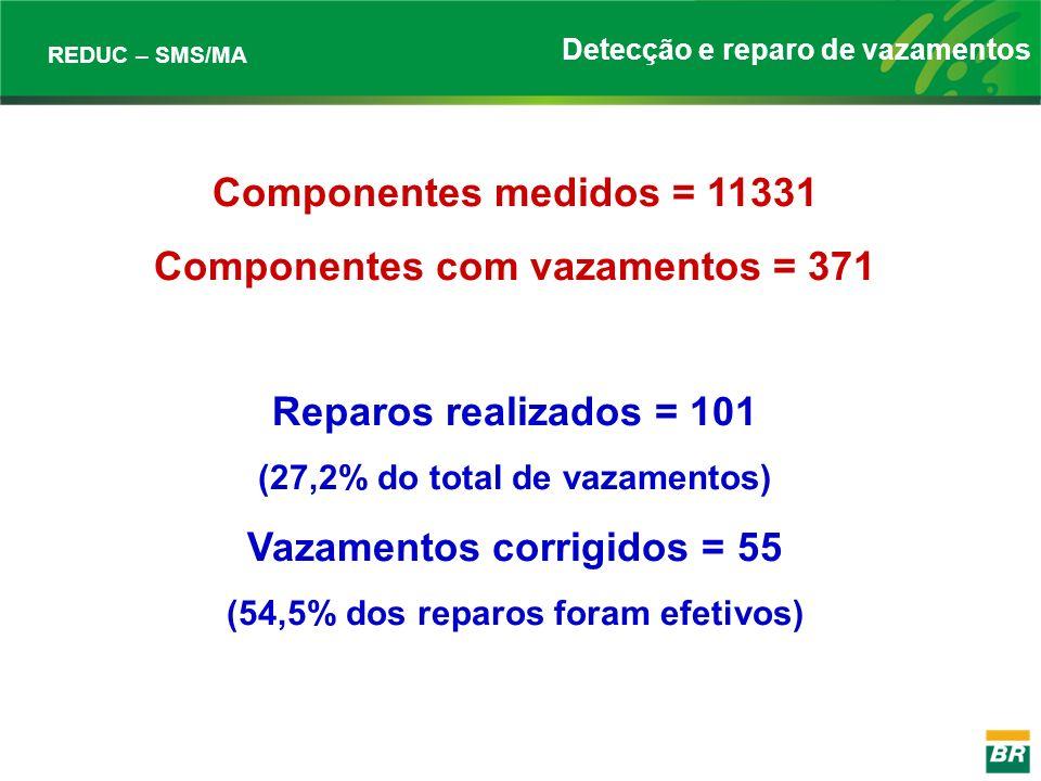 Componentes com vazamentos = 371