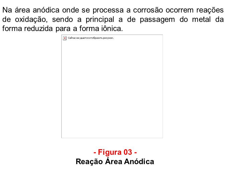 - Figura 03 - Reação Área Anódica