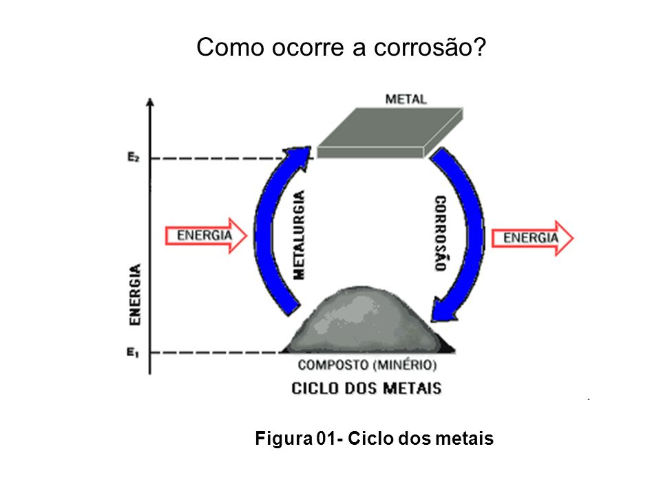 Figura 01- Ciclo dos metais