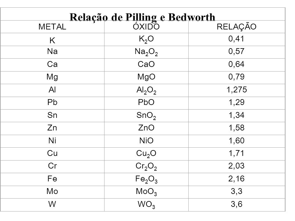 Relação de Pilling e Bedworth