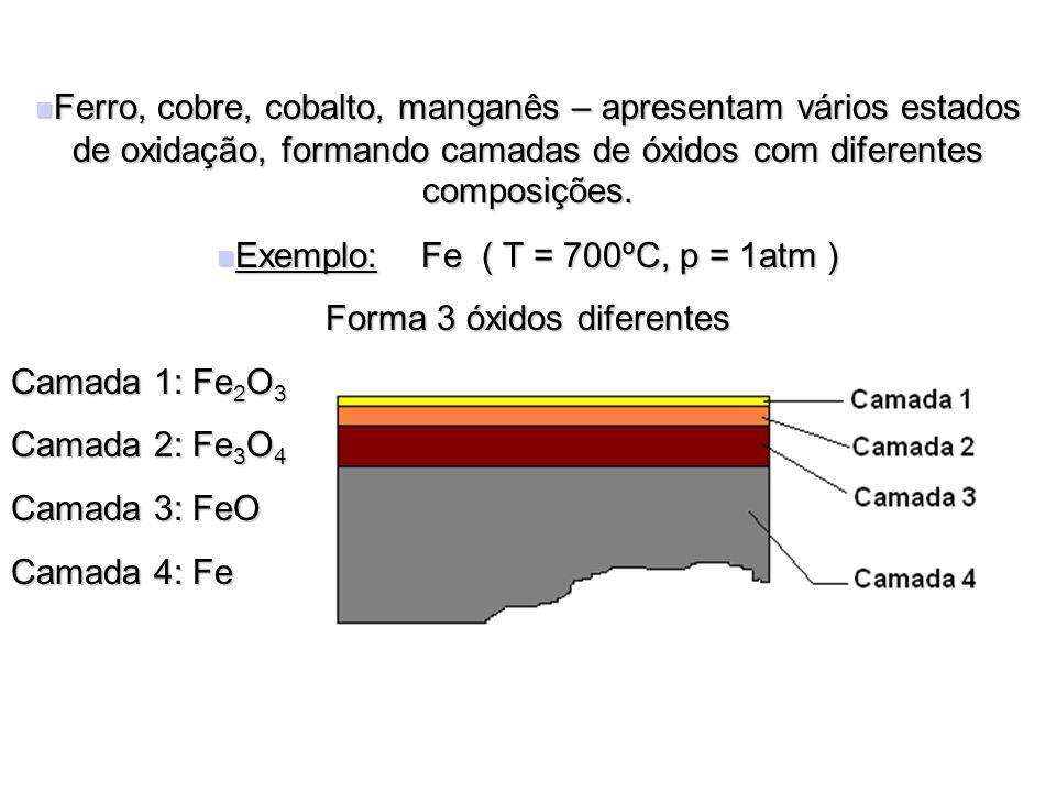 Exemplo: Fe ( T = 700ºC, p = 1atm ) Forma 3 óxidos diferentes