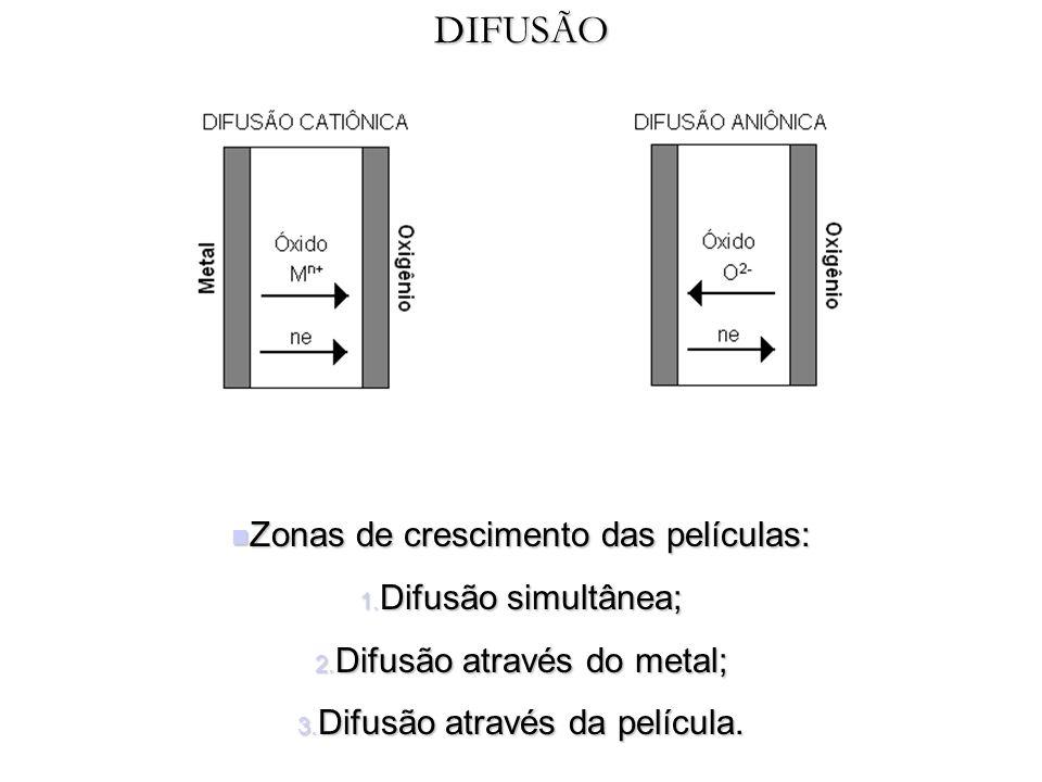 DIFUSÃO Zonas de crescimento das películas: Difusão simultânea;