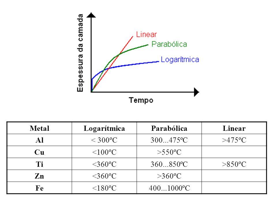 Metal Logarítmica. Parabólica. Linear. Al. < 300ºC. 300...475ºC. >475ºC. Cu. <100ºC. >550ºC.