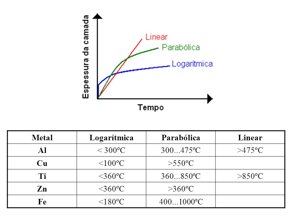 MetalLogarítmica. Parabólica. Linear. Al. < 300ºC. 300...475ºC. >475ºC. Cu. <100ºC. >550ºC. Ti. <360ºC.
