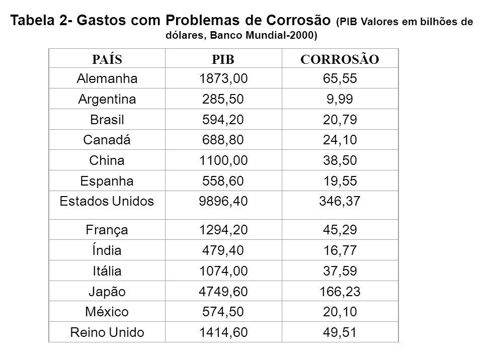 Tabela 2- Gastos com Problemas de Corrosão (PIB Valores em bilhões de dólares, Banco Mundial-2000)