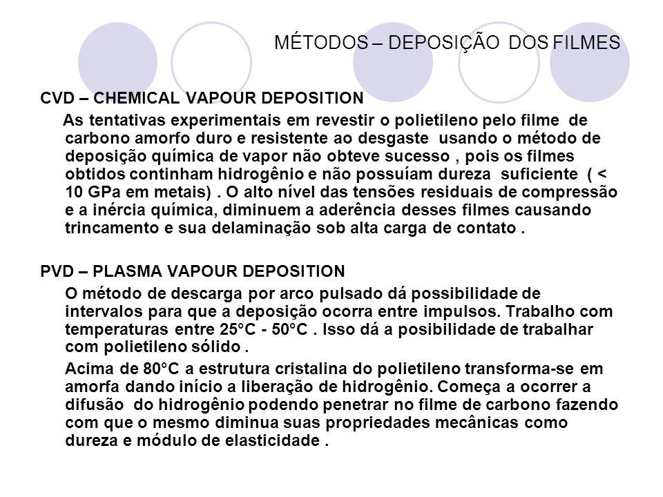 MÉTODOS – DEPOSIÇÃO DOS FILMES