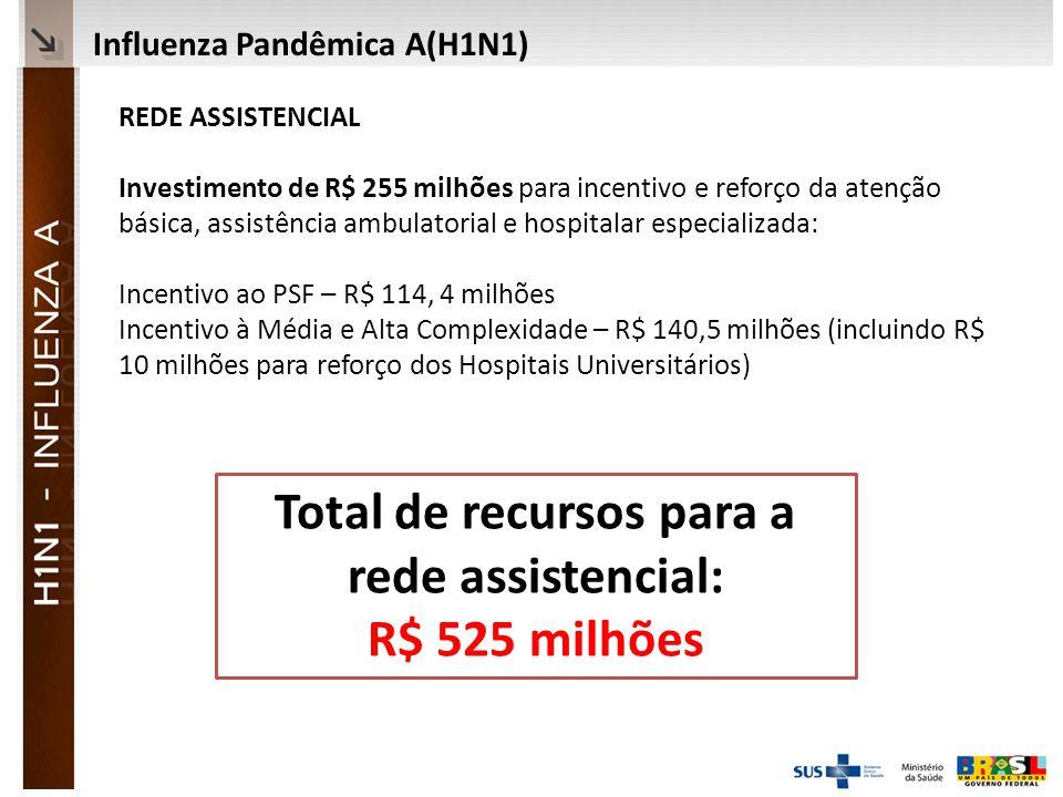 Total de recursos para a rede assistencial: