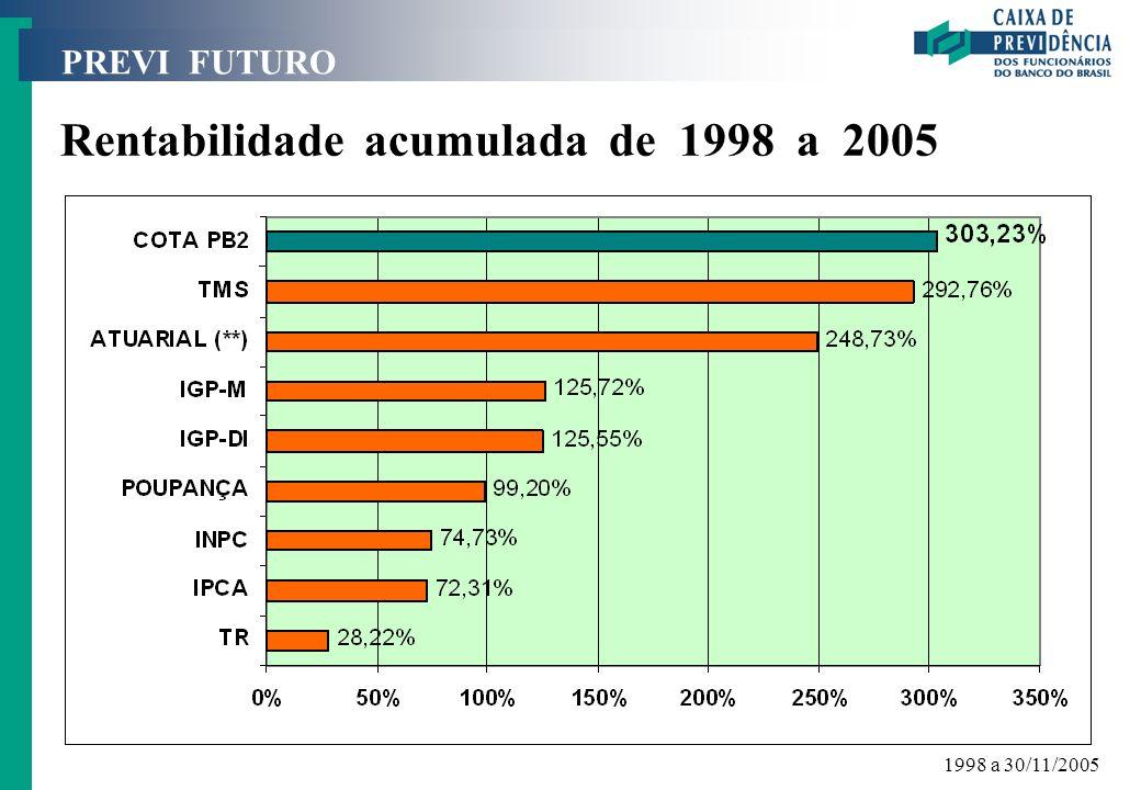 Rentabilidade acumulada de 1998 a 2005
