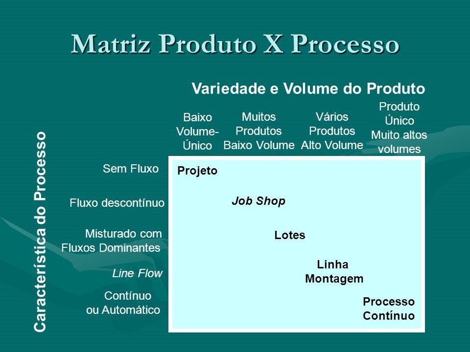 Matriz Produto X Processo