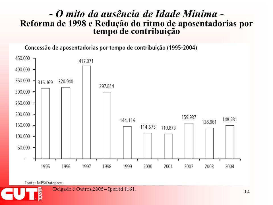 - O mito da ausência de Idade Mínima - Reforma de 1998 e Redução do ritmo de aposentadorias por tempo de contribuição