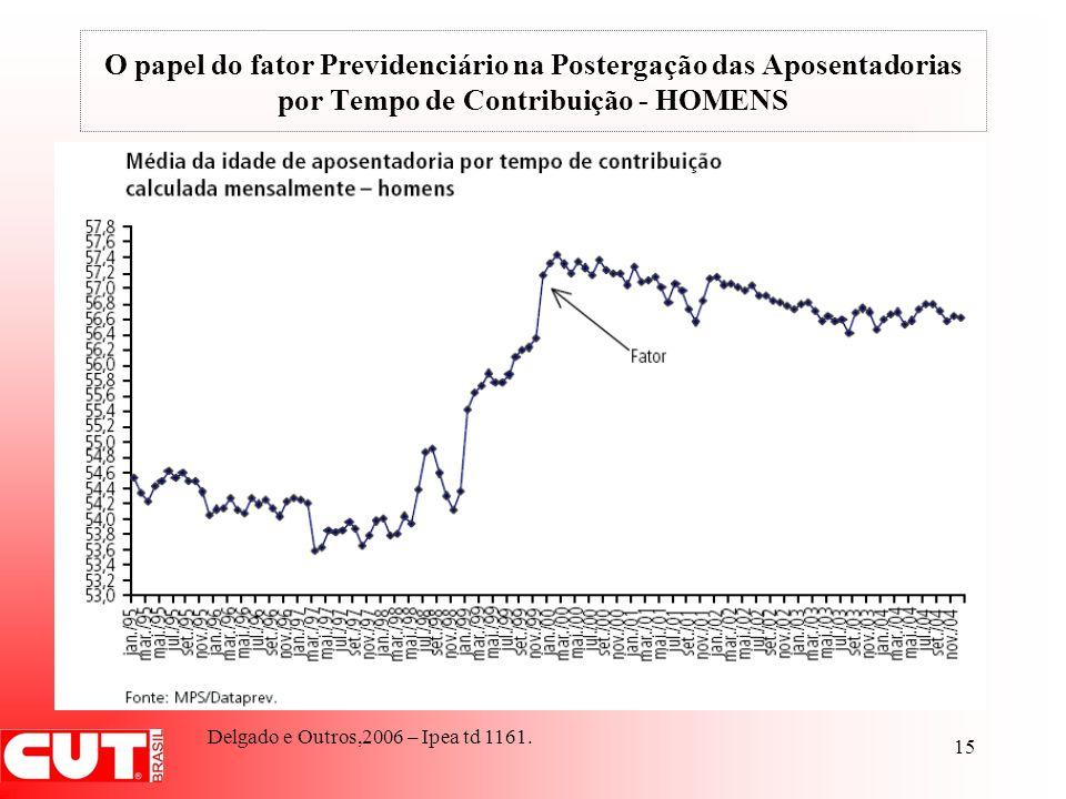 O papel do fator Previdenciário na Postergação das Aposentadorias por Tempo de Contribuição - HOMENS