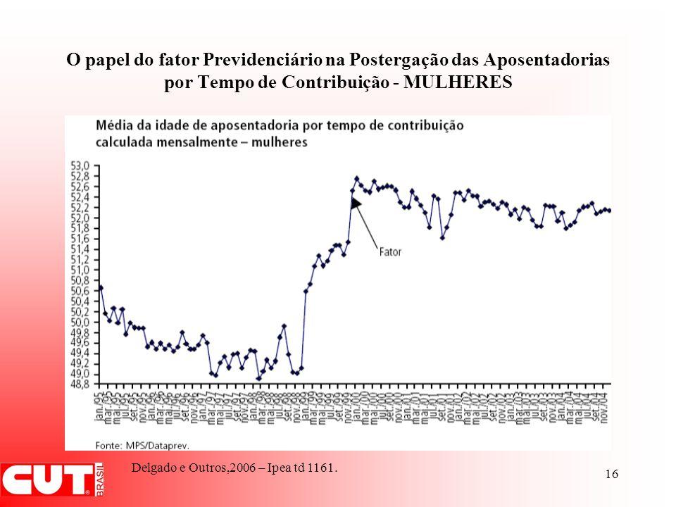 O papel do fator Previdenciário na Postergação das Aposentadorias por Tempo de Contribuição - MULHERES