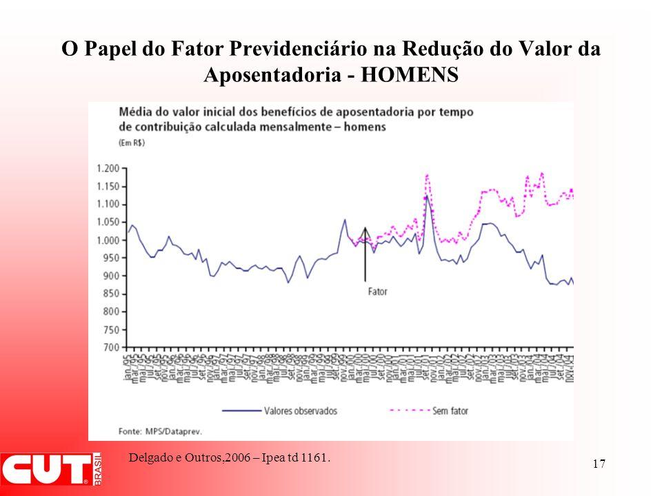 O Papel do Fator Previdenciário na Redução do Valor da Aposentadoria - HOMENS