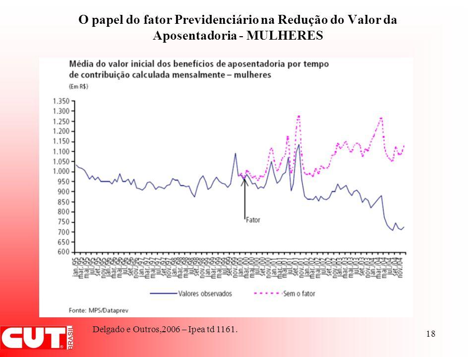 O papel do fator Previdenciário na Redução do Valor da Aposentadoria - MULHERES