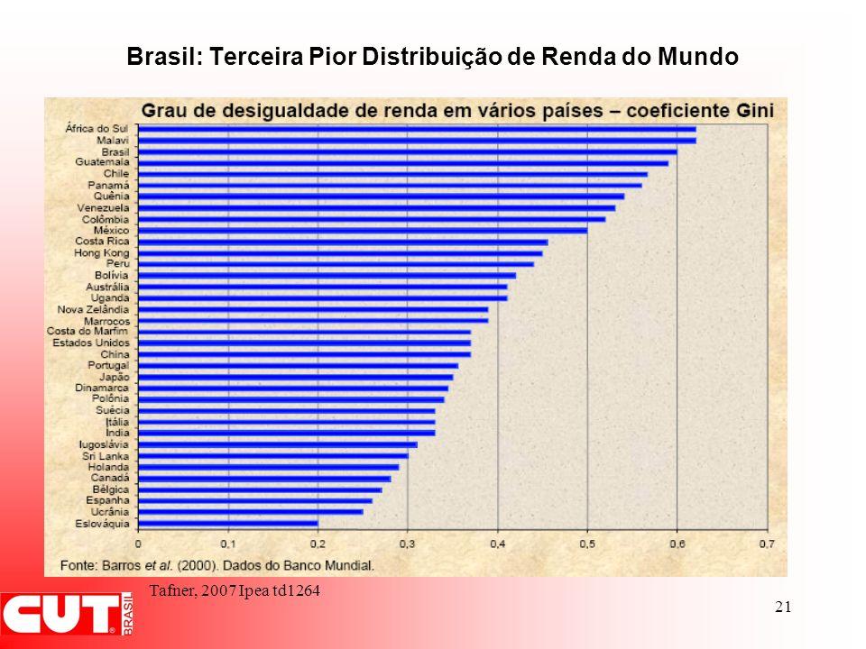 Brasil: Terceira Pior Distribuição de Renda do Mundo