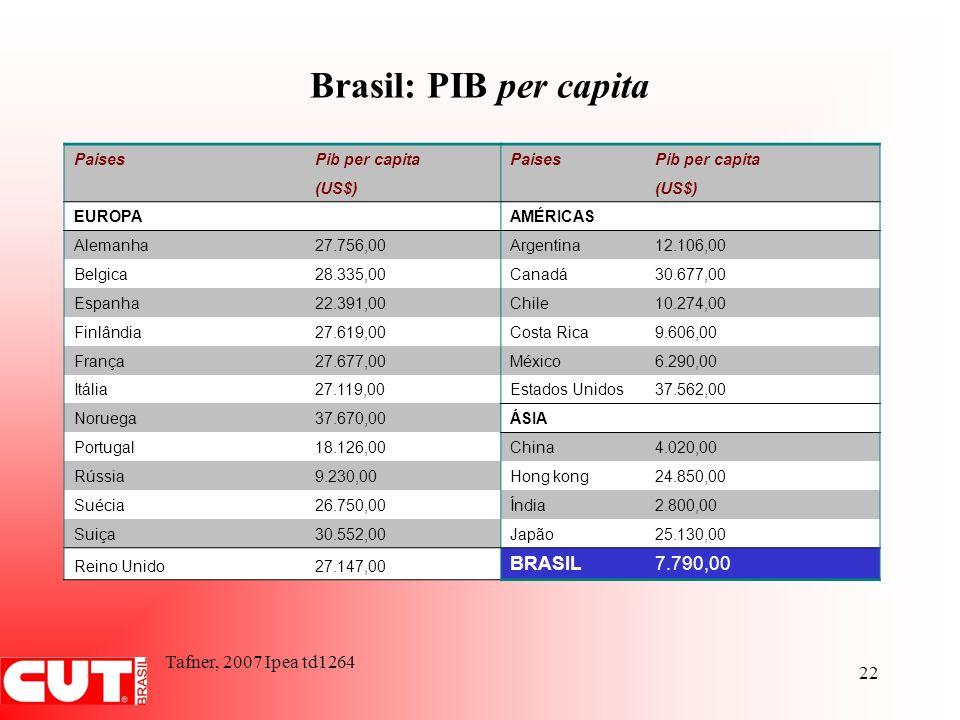 Brasil: PIB per capita BRASIL 7.790,00 Tafner, 2007 Ipea td1264 Paises