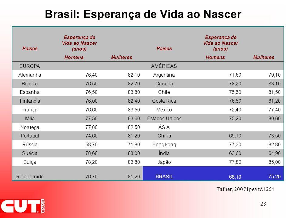 Brasil: Esperança de Vida ao Nascer