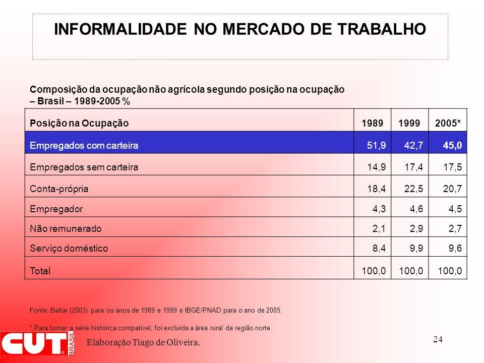 INFORMALIDADE NO MERCADO DE TRABALHO