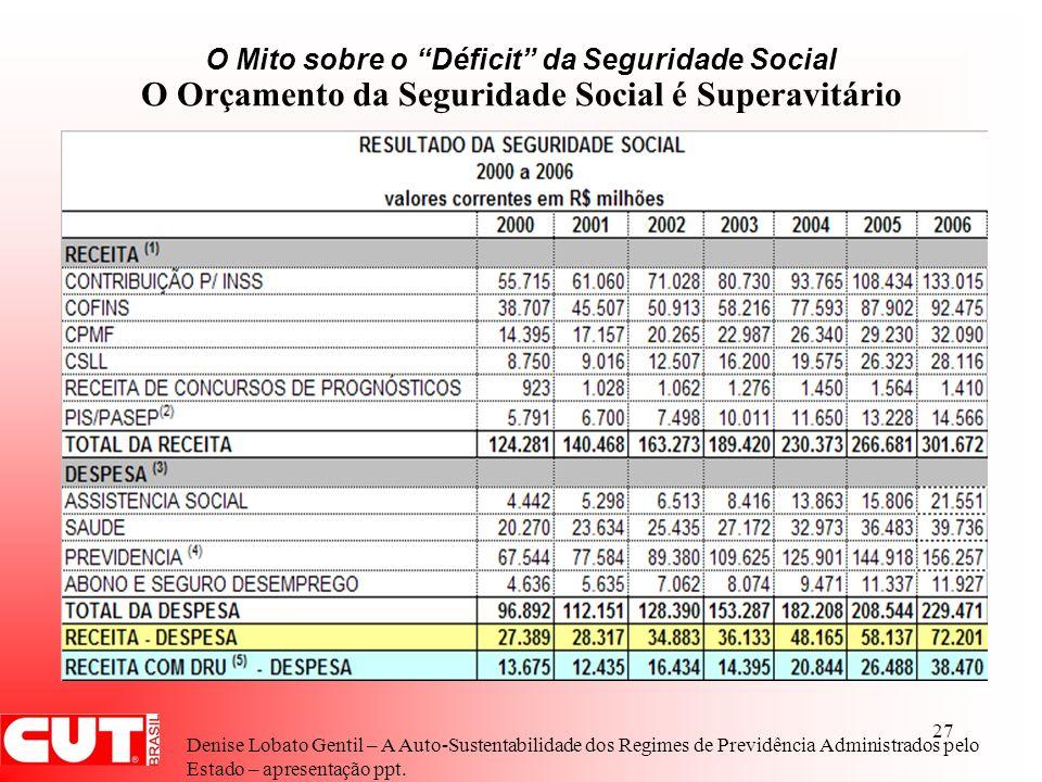 O Mito sobre o Déficit da Seguridade Social O Orçamento da Seguridade Social é Superavitário