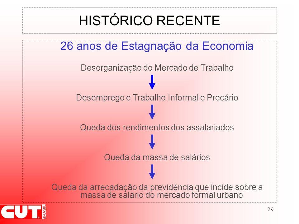 HISTÓRICO RECENTE 26 anos de Estagnação da Economia