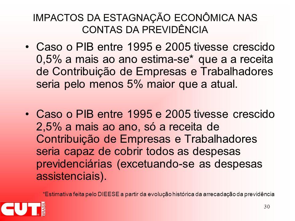 IMPACTOS DA ESTAGNAÇÃO ECONÔMICA NAS CONTAS DA PREVIDÊNCIA