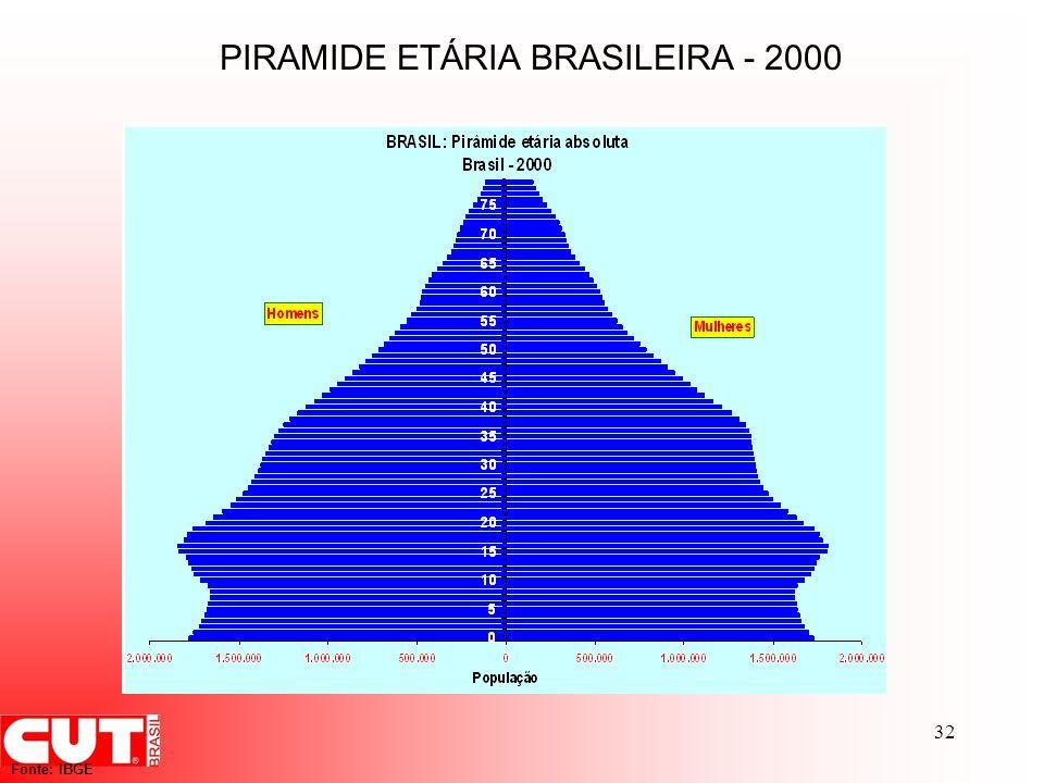 PIRAMIDE ETÁRIA BRASILEIRA - 2000