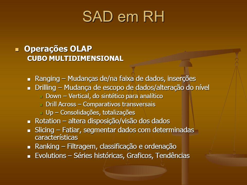 SAD em RH Operações OLAP CUBO MULTIDIMENSIONAL