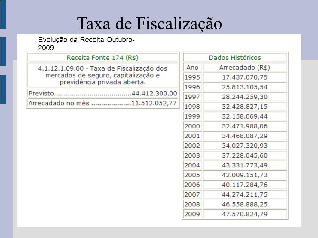 Taxa de Fiscalização Evolução da Receita Outubro-2009