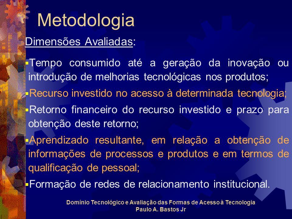 Domínio Tecnológico e Avaliação das Formas de Acesso à Tecnologia