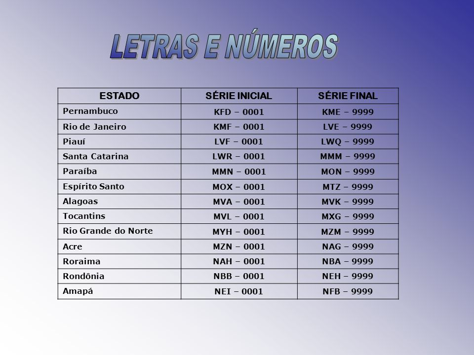 LETRAS E NÚMEROS ESTADO SÉRIE INICIAL SÉRIE FINAL Pernambuco