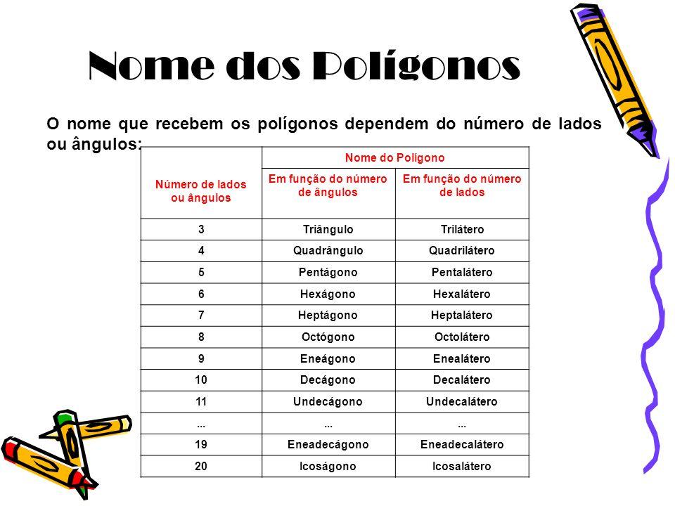 Nome dos Polígonos O nome que recebem os polígonos dependem do número de lados ou ângulos: Número de lados ou ângulos.
