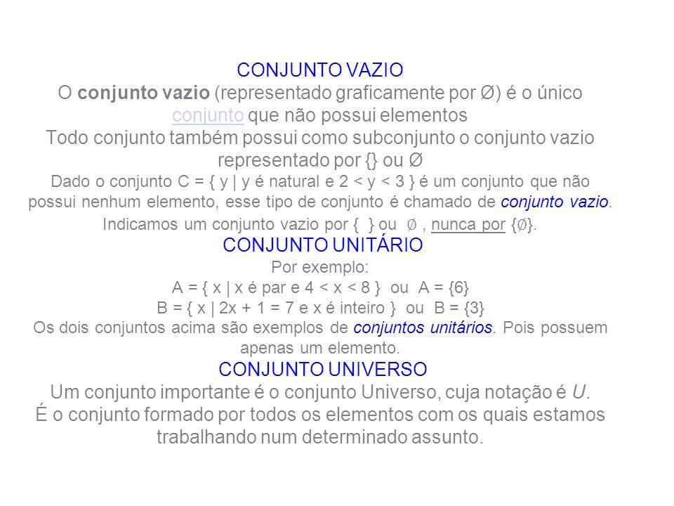 CONJUNTO VAZIO O conjunto vazio (representado graficamente por Ø) é o único conjunto que não possui elementos Todo conjunto também possui como subconjunto o conjunto vazio representado por {} ou Ø Dado o conjunto C = { y | y é natural e 2 < y < 3 } é um conjunto que não possui nenhum elemento, esse tipo de conjunto é chamado de conjunto vazio.