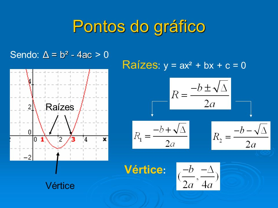 Pontos do gráfico Raízes: y = ax² + bx + c = 0 Vértice: