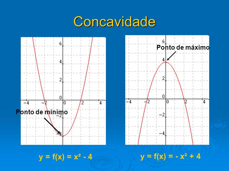 Concavidade y = f(x) = x² - 4 y = f(x) = - x² + 4 Ponto de máximo