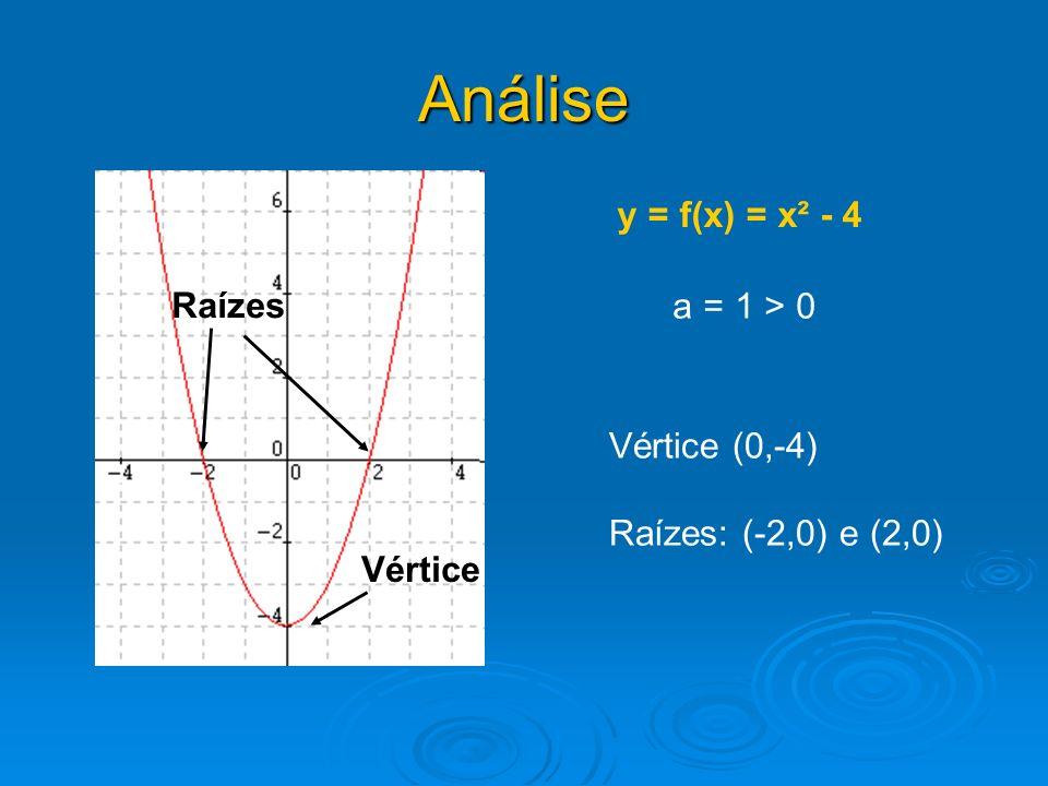 Análise y = f(x) = x² - 4 Raízes a = 1 > 0 Vértice (0,-4)