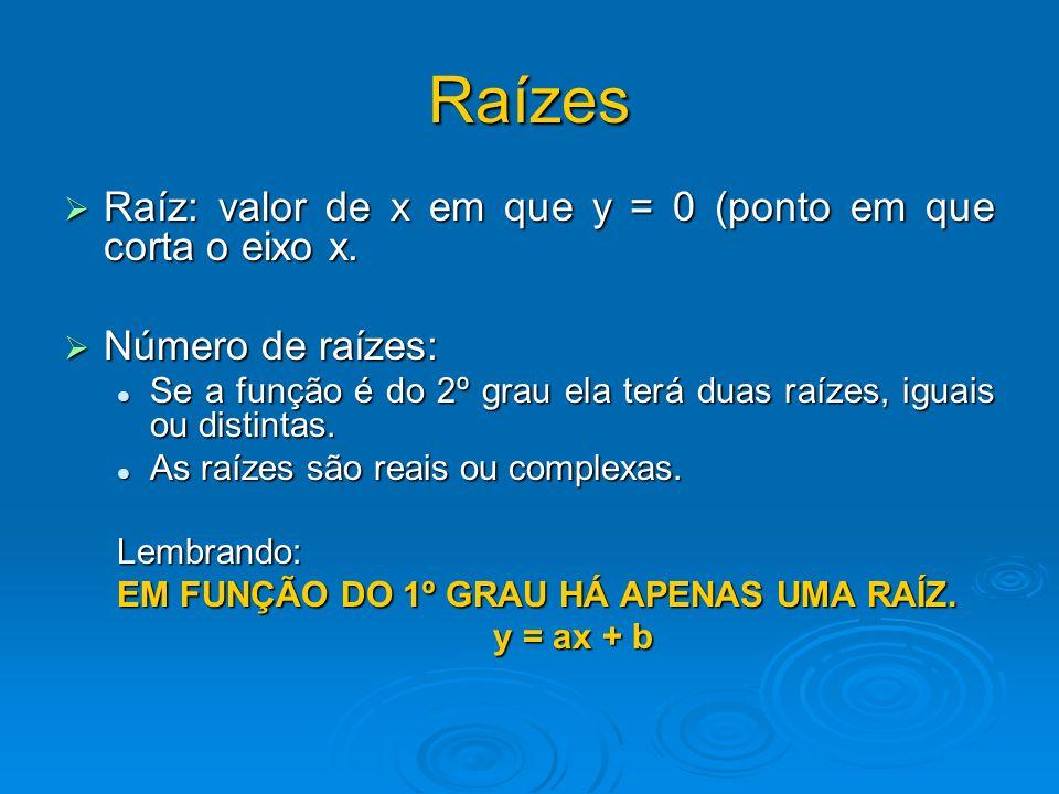 Raízes Raíz: valor de x em que y = 0 (ponto em que corta o eixo x.