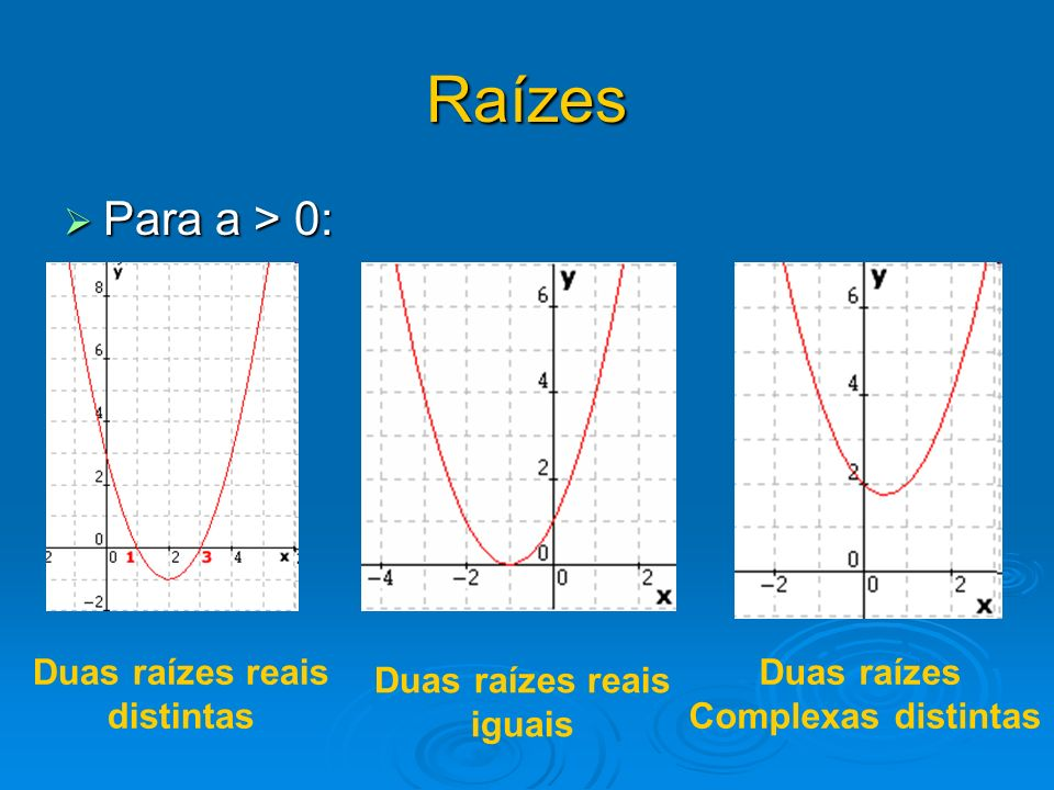 Raízes Para a > 0: Duas raízes reais distintas Duas raízes