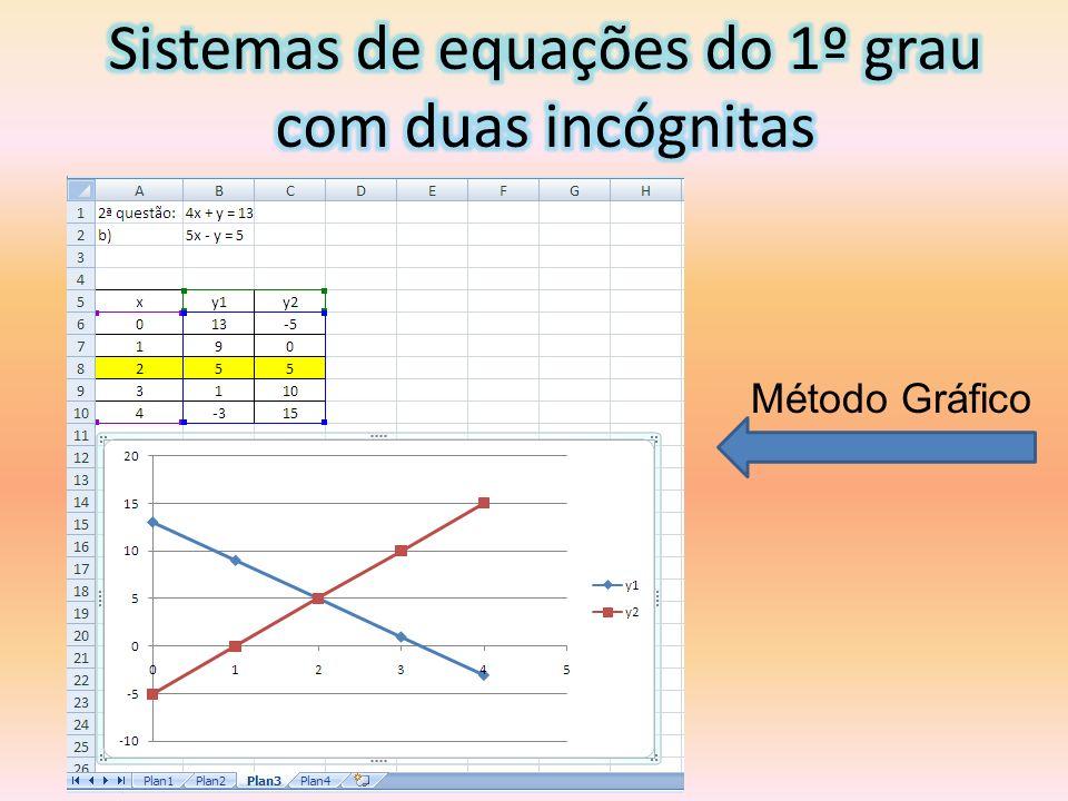 Sistemas de equações do 1º grau com duas incógnitas