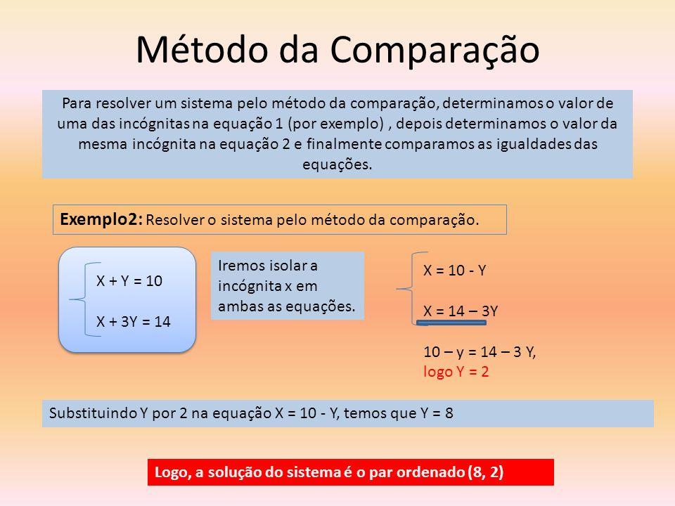 Método da Comparação