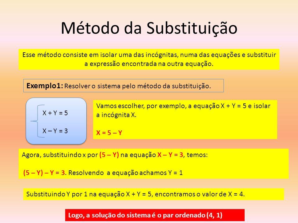 Método da Substituição