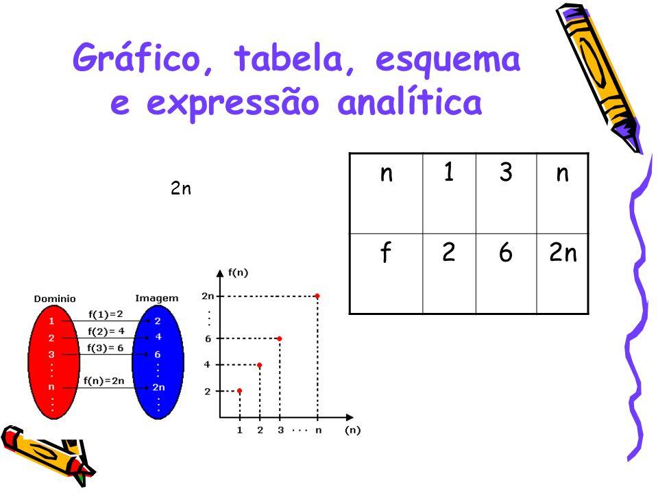 Gráfico, tabela, esquema e expressão analítica