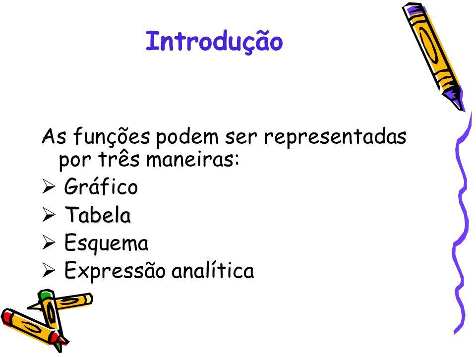 Introdução As funções podem ser representadas por três maneiras: