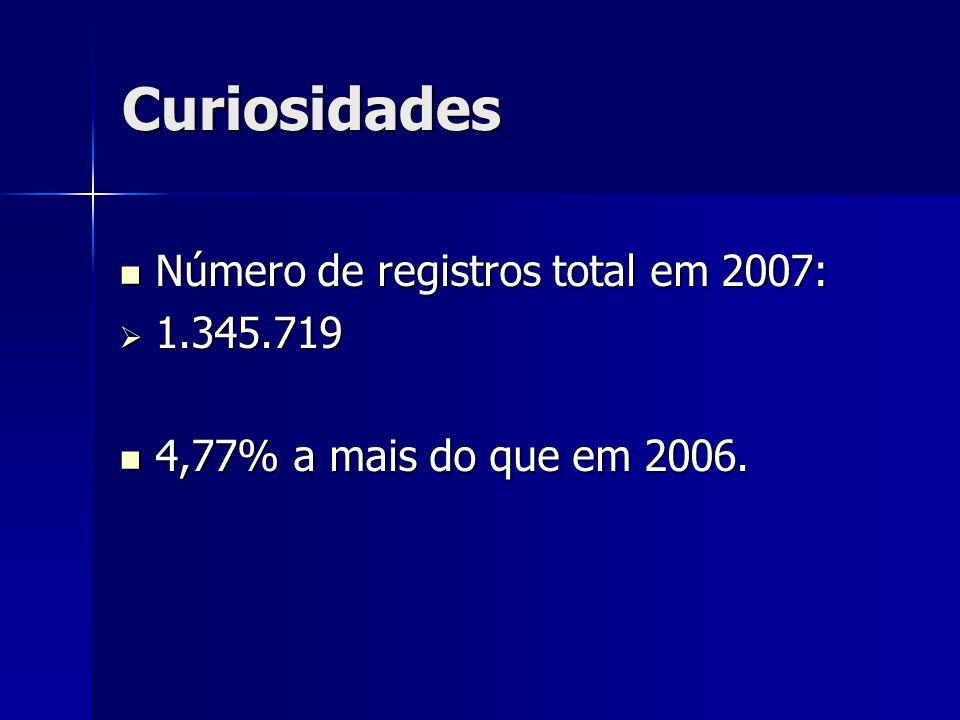Curiosidades Número de registros total em 2007: 1.345.719