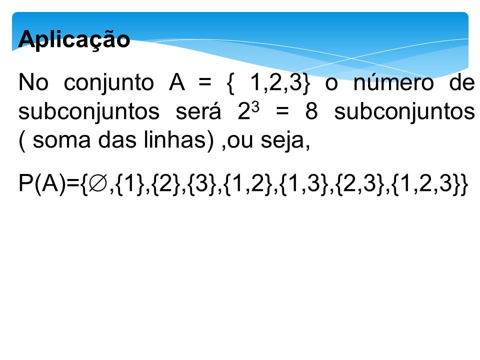 Aplicação No conjunto A = { 1,2,3} o número de subconjuntos será 23 = 8 subconjuntos ( soma das linhas) ,ou seja,